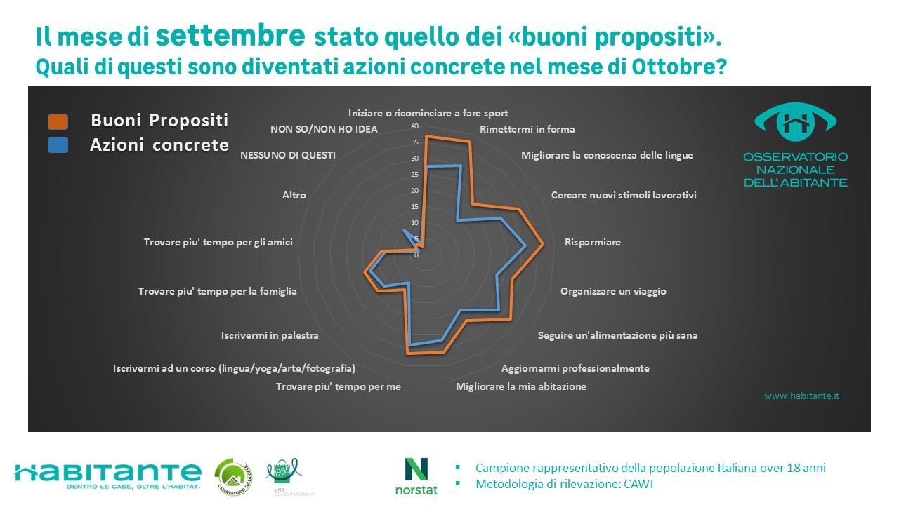 Per gli abitanti italiani il primo obiettivo è il risparmio: lo rivela una ricerca dell'ONA