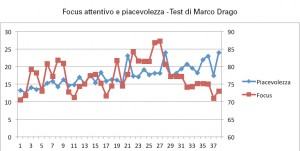 il test neuromarketing di Drago